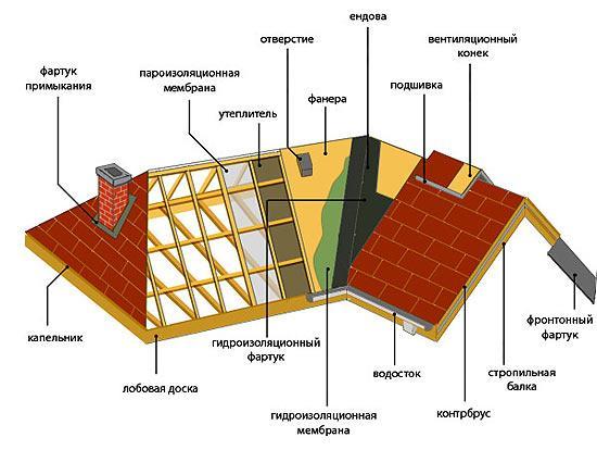krov (550x414, 37Kb)