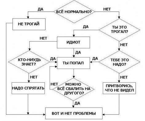 Эзотерический юмор 84286357_Reshenie_lyuboy_problemuy