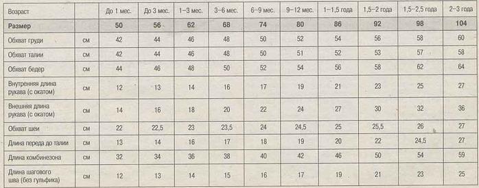 как определить расход пряжи при вязании спицами