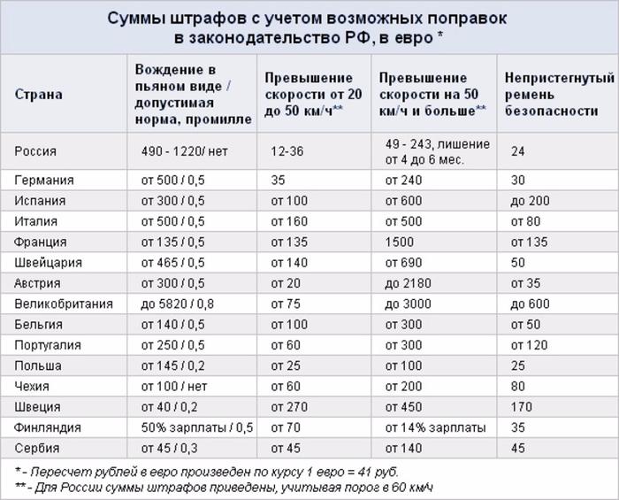 установил допустимое превышение скорости в россии без штрафа узнал