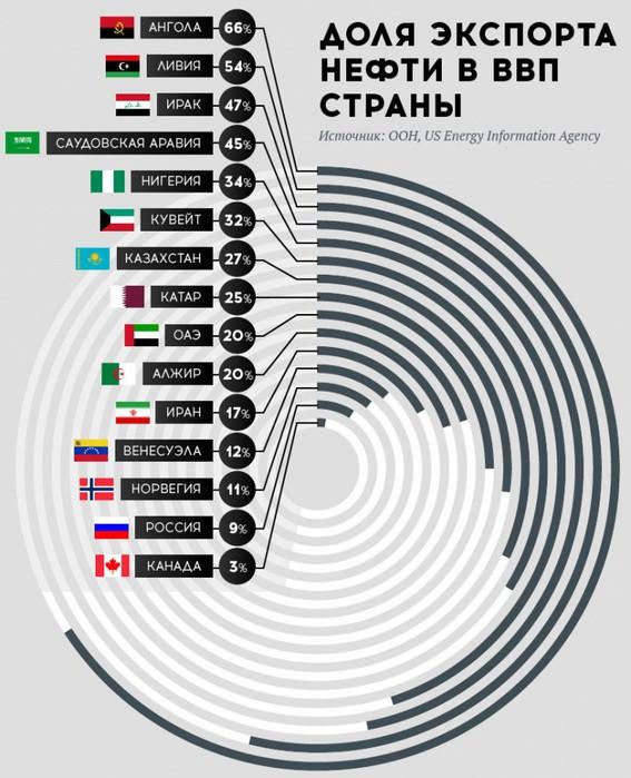 Доля_экспорта_нефти_в_ВВП (567x700, 109Kb)