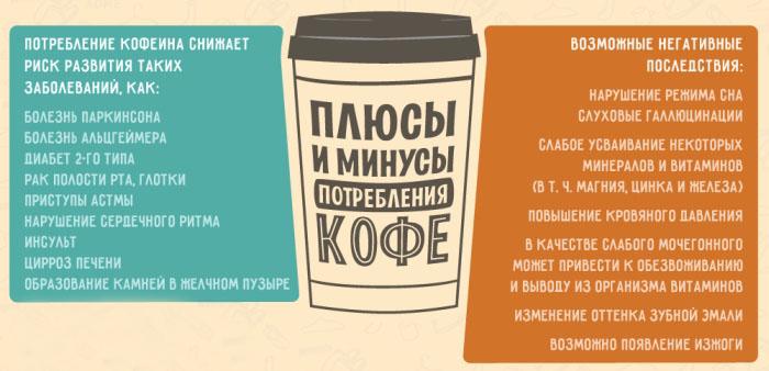 Плюсы и минусы потребления кофе 1