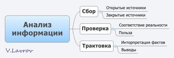 5954460_Analiz_informacii (569x191, 15Kb)