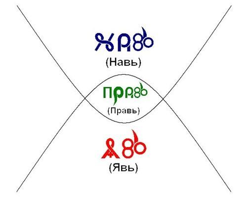 Вот такие здесь схемы нарисовал о том как представляли наши прародители устройство Мира и Человека.
