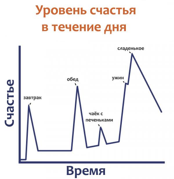 уровень счастья в течении дня (600x614, 70Kb)