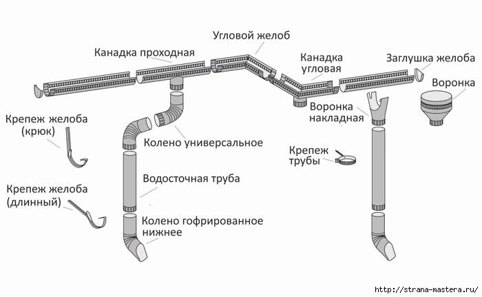 Угол желоба внешний D-125 RUS.  Труба водосточная D-100 L-1,0m RUS.