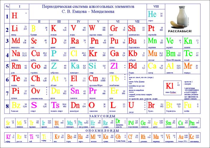 большая периодическая таблица