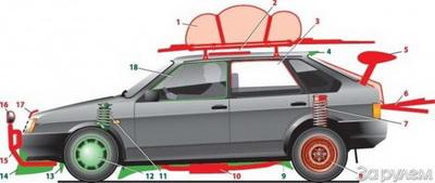 схема аэродинамики
