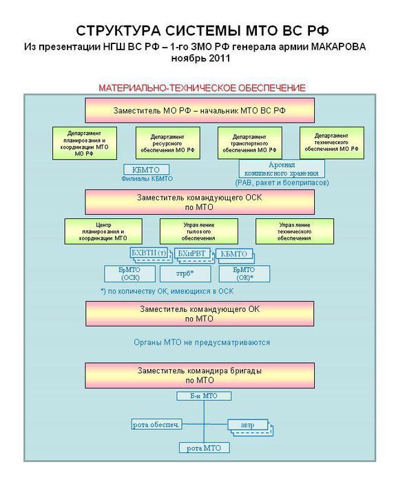 Система МТО ВС РФ