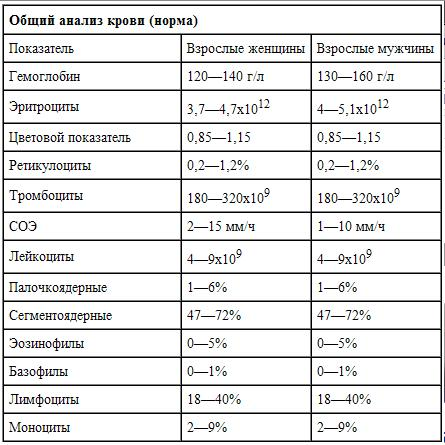 анализ крови норма холестерина в крови