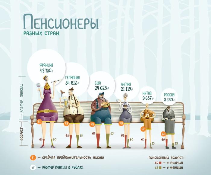 пенсионеры разных стран (700x579, 234Kb)