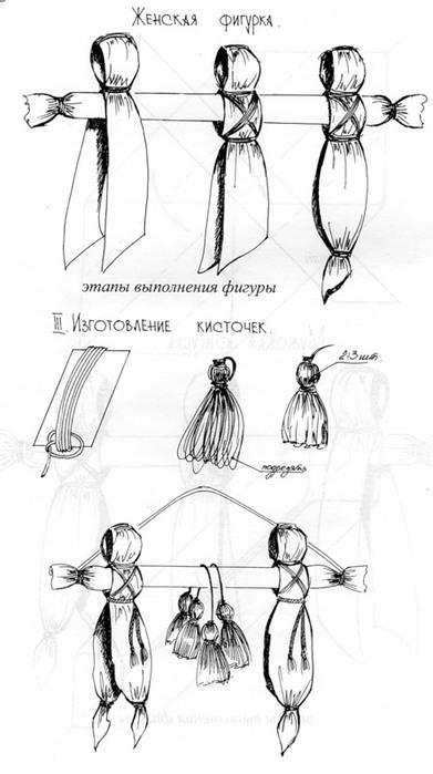 Схемы изготовления кукол.