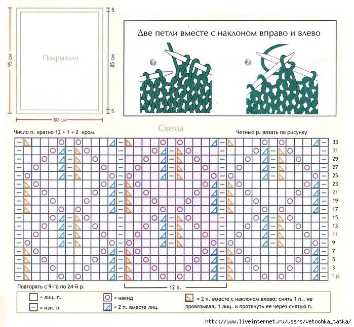 Вязаные покрывала спицами с описанием и схемами