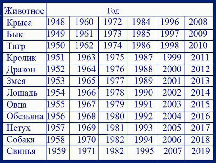 Новый 1995 год по китайскому календарю