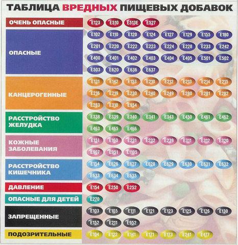 Таблица вредных пищевых добавок (466x480, 90Kb)