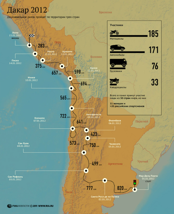 map_Rally_Dakar_Argentina_Chile_Peru_2012_Infographic (567x700, 428Kb)