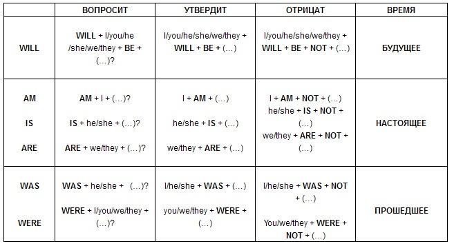 Схема английских глаголов петрова