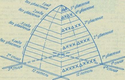 рис.4 Схема закругленного убавления петель.