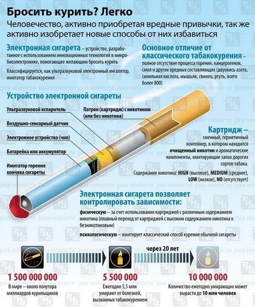 Может ли тошнить от курения