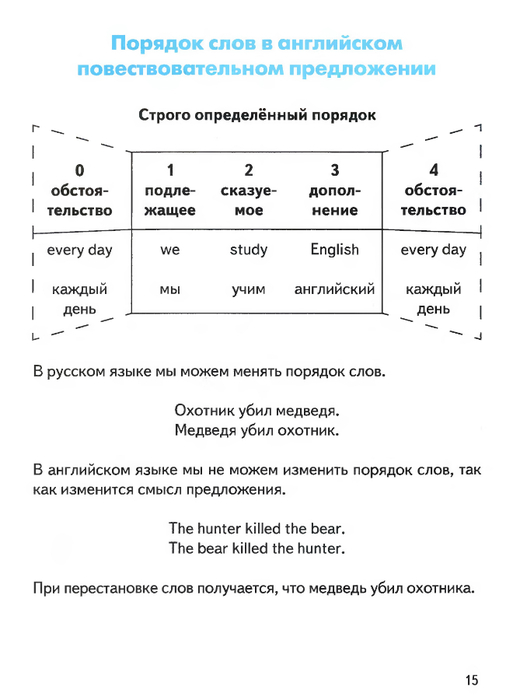 Схема порядка слов в английском языке