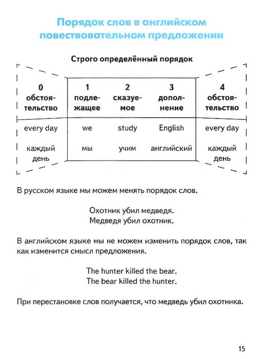 Как сделать из повествовательного вопросительное предложение по английский