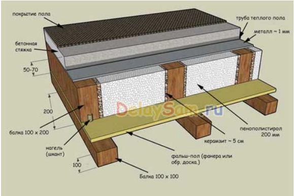 Теплый деревянный пол в доВодопровод в своем