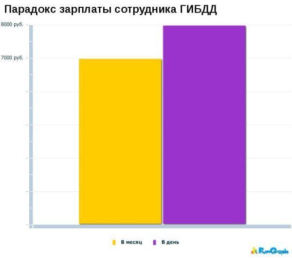 1269258498_hiop.ru_statistika023 (600x530, 23Kb)