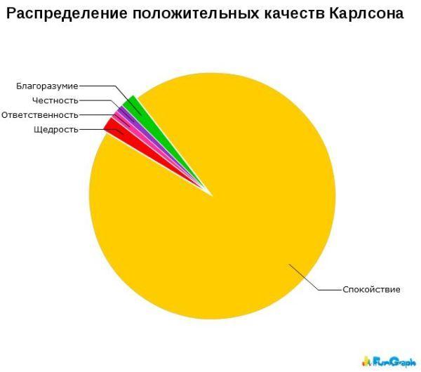 1269258498_hiop.ru_statistika002 (600x530, 25Kb)