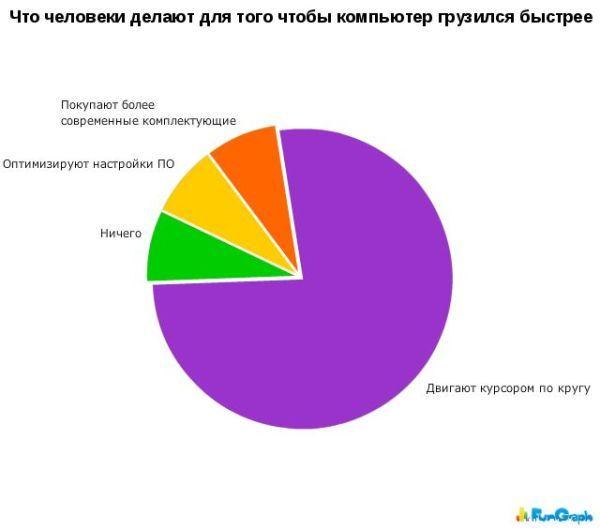 1269258498_hiop.ru_statistika050 (600x530, 25Kb)