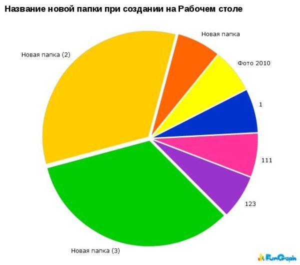 1269258498_hiop.ru_statistika057 (600x530, 30Kb)