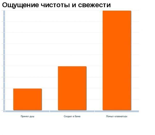1269258498_hiop.ru_statistika068 (600x523, 24Kb)