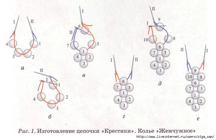 Для тех, кто только начинает осваивать бисерное плетение, рекомендуем при плетении цепочки для удобства использовать...