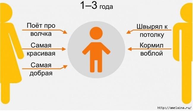 Как ребенок видит своих родителей в разном возрасте1 (650x376, 62Kb)