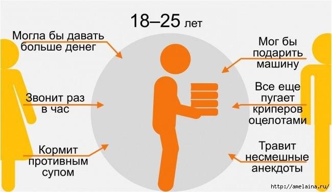 Как ребенок видит своих родителей в разном возрасте5 (650x376, 88Kb)
