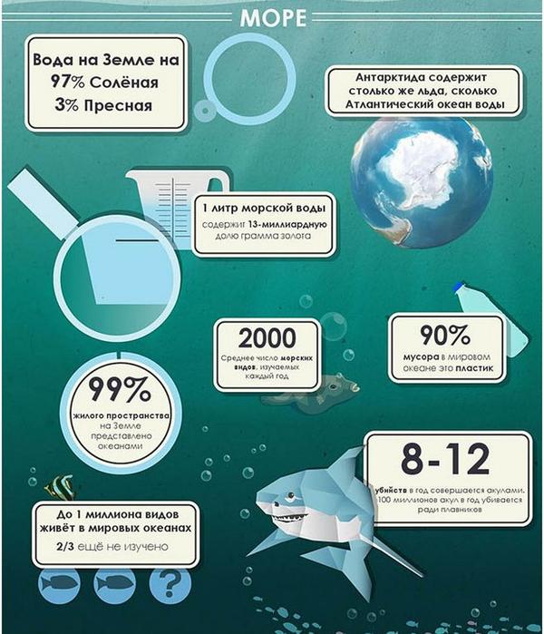 50 невероятных фактов о Земле4 (600x700, 392Kb)