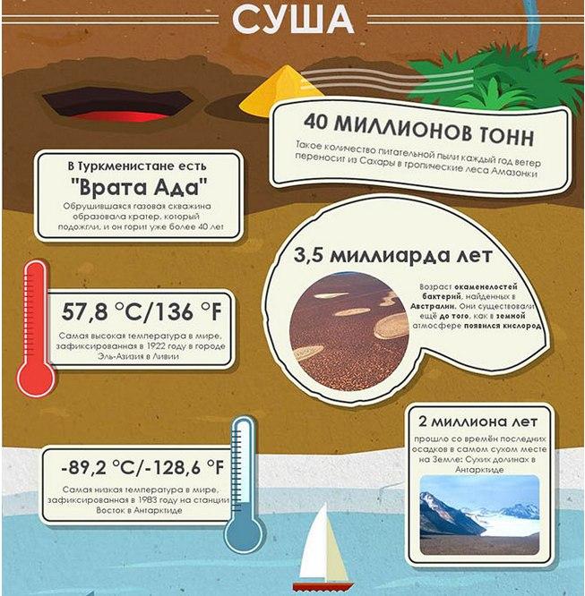 50 невероятных фактов о Земле8 (653x666, 369Kb)