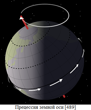 Прецессия Земли (301x364, 50Kb)