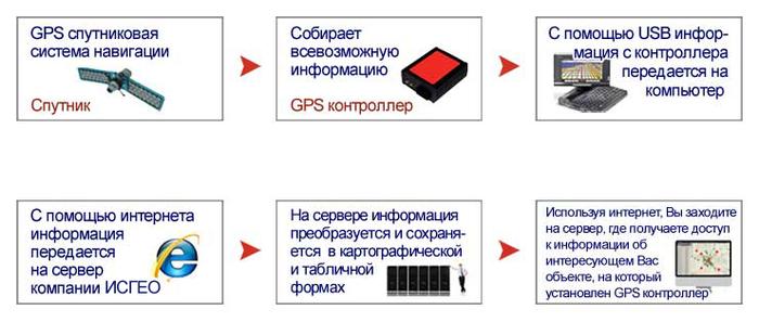 gps_mobi_03_ru (700x297, 188Kb)