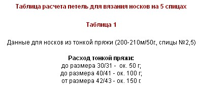 Таблицы расчета петель для вязания носков на 5ти спицах/4683827_20120308_203440_1_ (394x176, 18Kb)