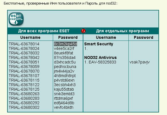 Ключи на nod32 бесплатно.