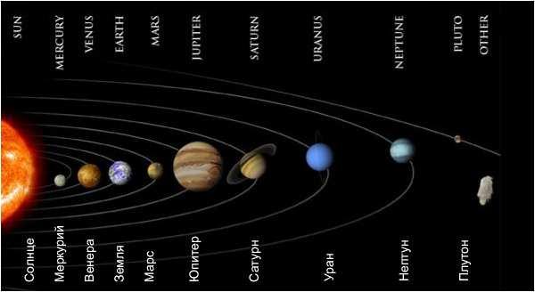 0006-016-Raspolozhenie-planet-otnositelno-Solntsa (600x328, 19Kb)