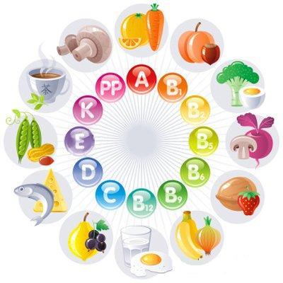 Какие витамины нужны организму весной.
