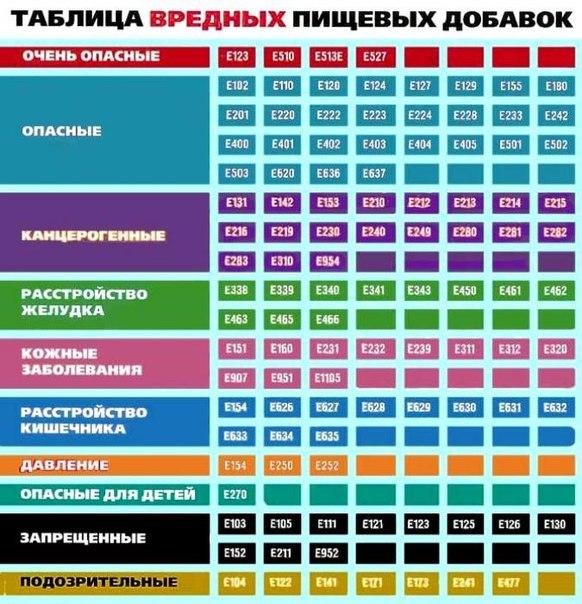 Таблица вредных пищевых добавок (582x604, 99Kb)