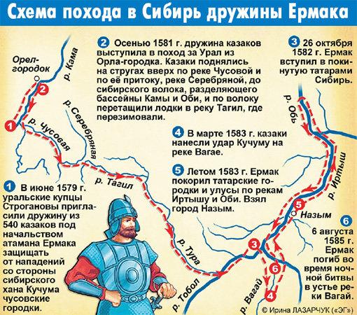 Ермак тимофеевич схема