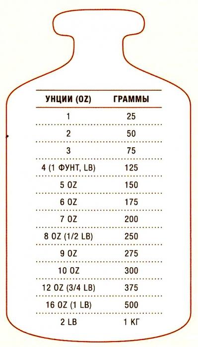 Таблица капель