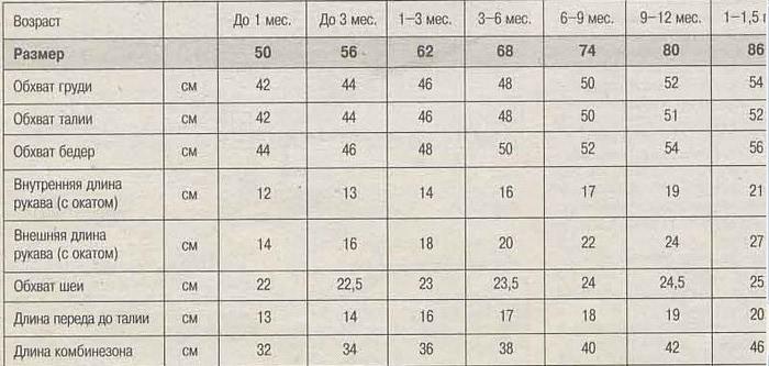 Размеры Одежды Для Новорождённых