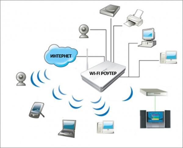 Настройка WiFi (вай фай) роутера в городе Краснодар - Портал…