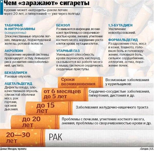 Вред курения (604x601, 116Kb)