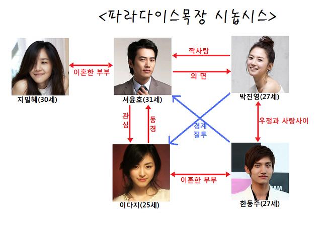 Changmin yeon hee dating divas