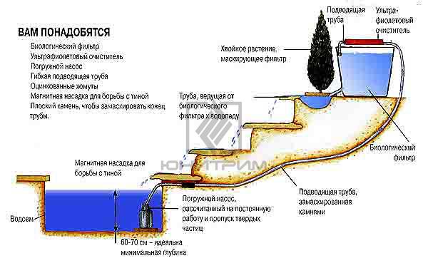 Как построить альпийскую горку с водопадом своими руками